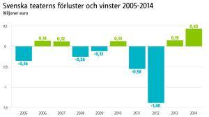 Stapeldiagram över Svenska Teaterns vinster och förluster 2005-2014
