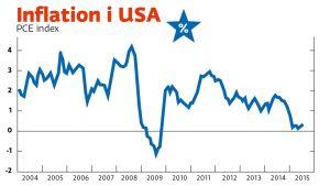 Inflation i USA