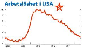 Arbetslösheten i USA