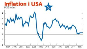 Inflationen i USA 2004 - 2015