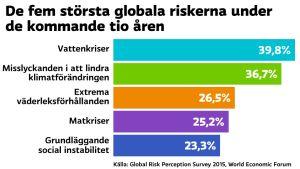 De fem största riskerna under de kommande 10 åren