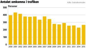 Grafik över antalet döda i tradiken år 2000-2015