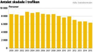 Antalet skadade i trafiken sedan 2000.