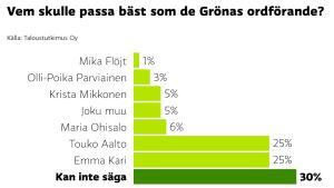 Opinionsundersökning om vem som ska bli Grönas nästa ordförande.