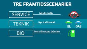 Grafik över framtidsscenarier i trafiken