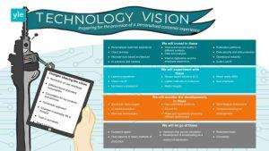 Kuvassa on teknologiavision prosessi englanniksi käännettynä.