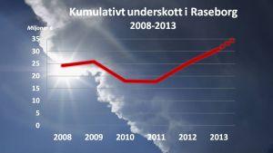 Kumulativt underskott i Raseborg 2009-2013 (prognos).