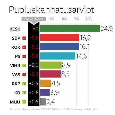 Puoluekannatus 20.3.2015.