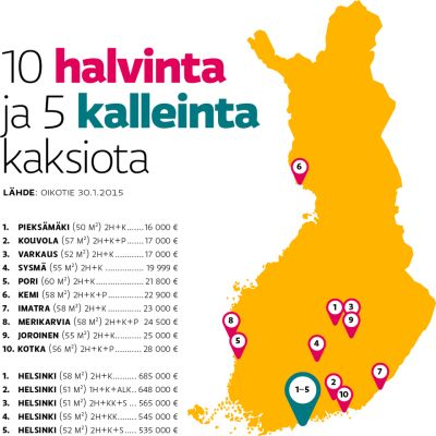 10 halvinta ja 5 kalleinta kaksiota Suomessa 30.1.2015