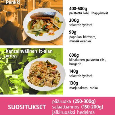 Ruokakulutus -grafiikka.