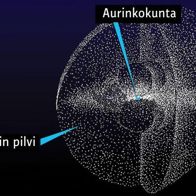 aurikokunta avaruudessa
