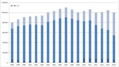 Polisuppdrag 1998 - 2015 (början av december) enligt ABC-kategorisering.