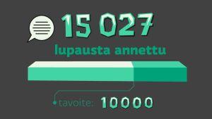 15 027 lupasta annettu - tavoite 10000
