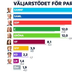 Graf över väljarstödet för partierna.