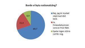 Omröstningsreultat från Svenska Yles enkät om vi borde byta nationalsång