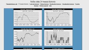 På Själö registreras väder-, vind- och vattensituationen. Resultaten kan ses på nätet.