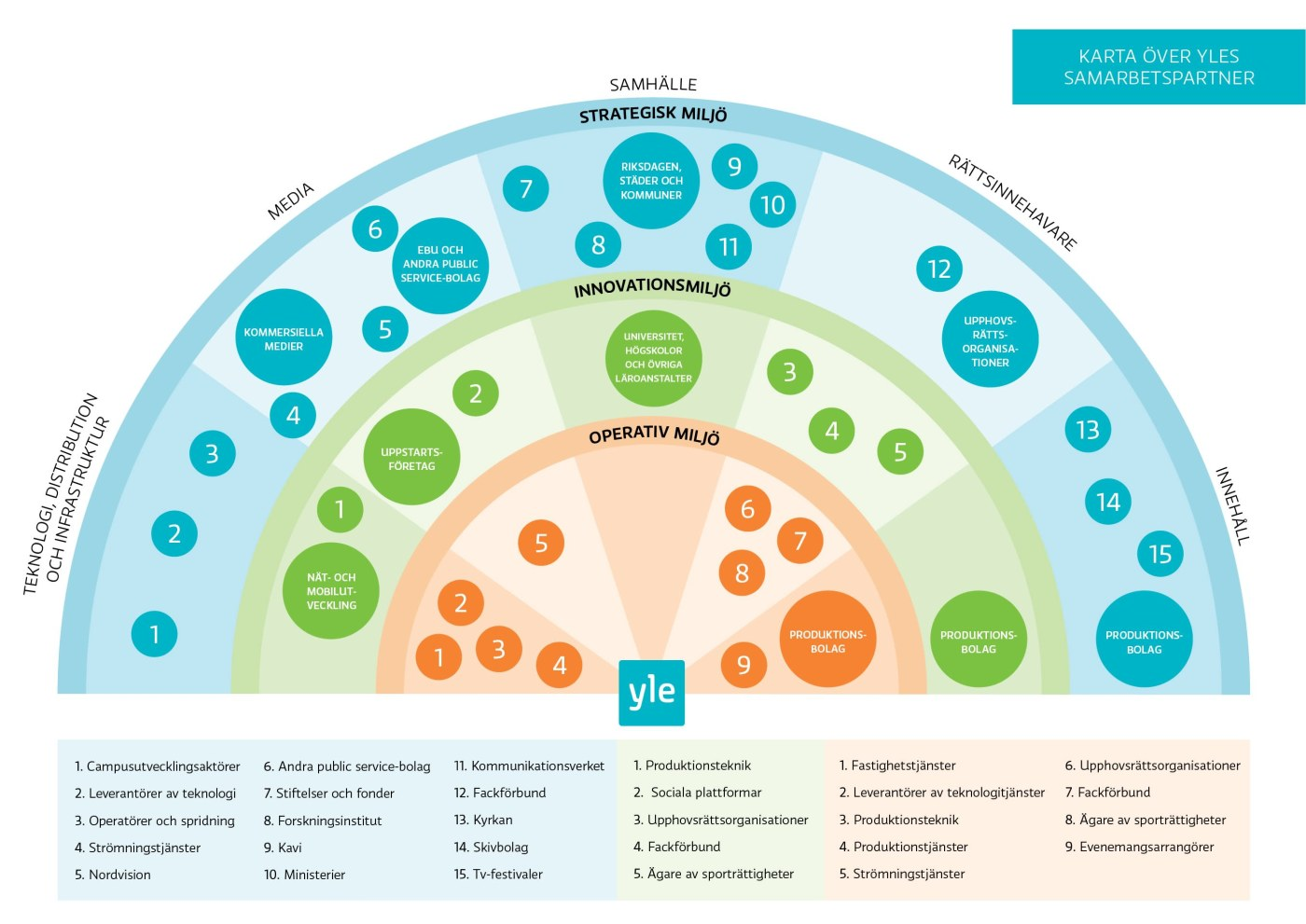 En grafisk karta över Yles samarbetspartners