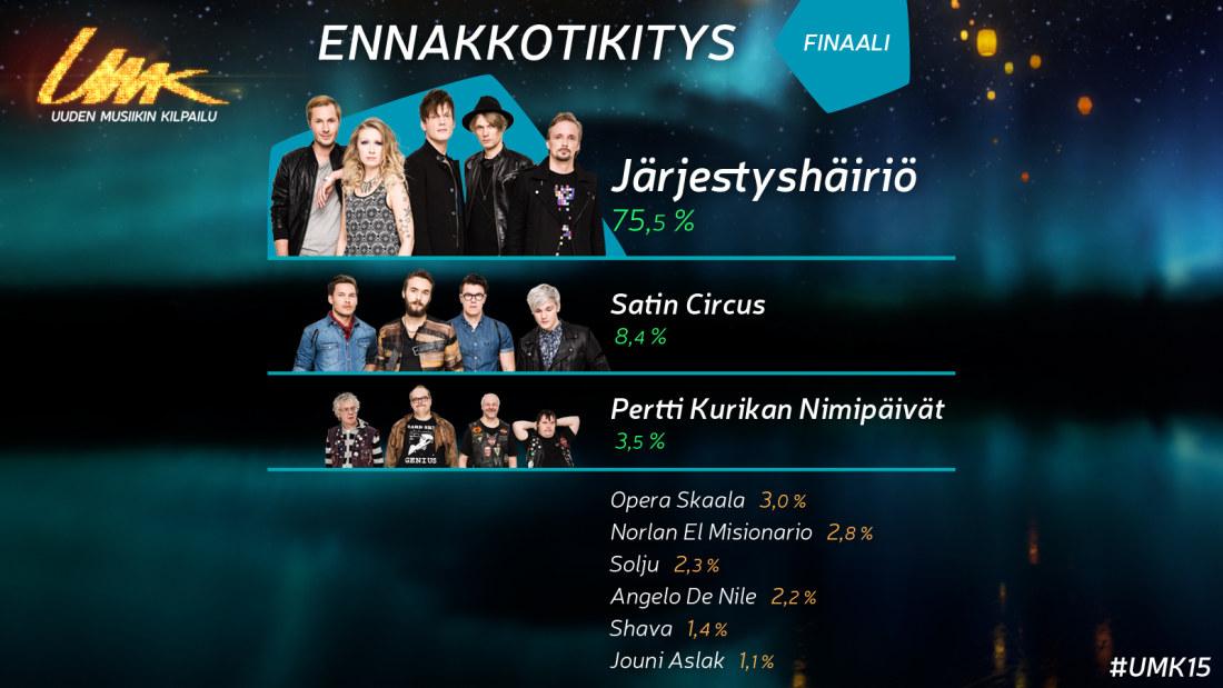 Euroviisut Järjestys