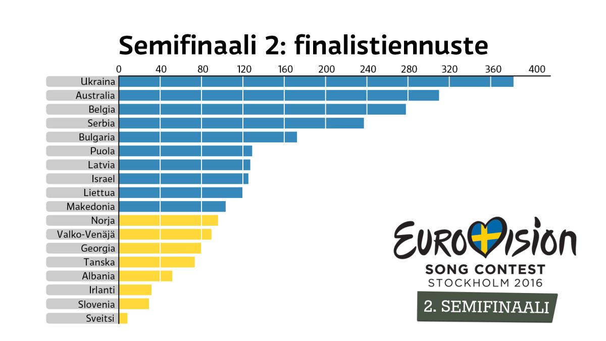 Euroviisuvoittajat