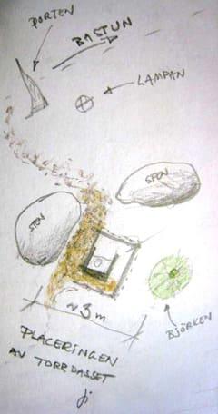 Placeringen av dasset