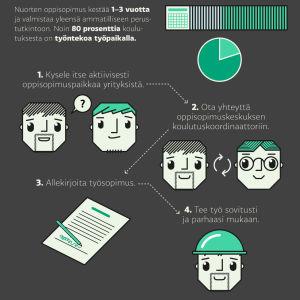 Infografiikka miten pääsee oppisopimuskoulutukseen