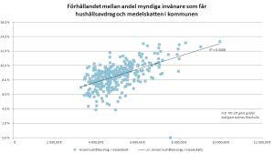 Förhållandet mellan andel myndiga invånare som får hushållsavdrag och medelskatten i kommunen 2011