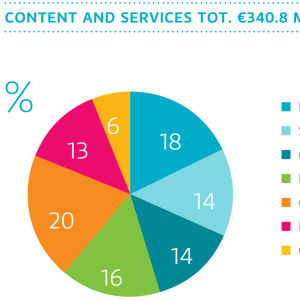 Yle's content and services in 2016