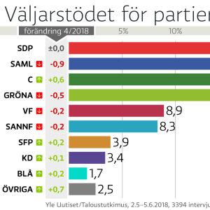 Grafik som visar väljarstödet, de största är SDP 20 %, Saml 19,3%, C 17,6%, Gröna 14,4%.