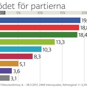 grafik över partimätningen