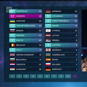 Suomen raatien pisteet Euroviisujen 2016 finaalissa. Pisteet antoi JP Rantanen