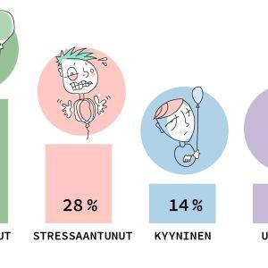 Infografiikka kertoo, että lukiolaisista 44% on innostuneita, 28% stressaantuneita, 14% kyynisiä ja 14% uupuneita.