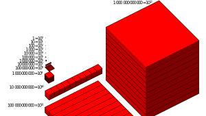 Visualition Trillion