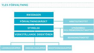 Yles förvaltning 2015