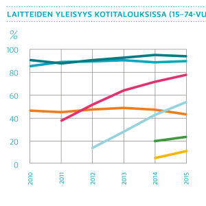 Laitteiden yleisyys kotitalouksissa 2010-2015, diagrammi