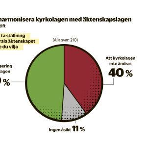 49 procent vill att kyrkolagen ska harmoniseras med äktenskapslagen, 40 procent vill det inte och 11 procent har ingen åsikt