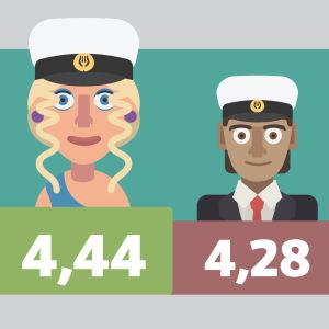 Flickor och pojkar i studentskrivningarna 2018.