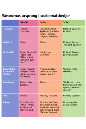 Grafik som visar ursprungsländerna för olika snabbmatsrestaurangers råvaror.