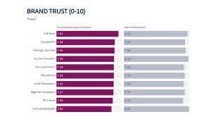 Tabell över de mest trodda medierna i Finland 2018.