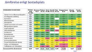 Statistik där en undersökning jämför hur nöjda inflyttade raseborgare är med olika slags tjänster beroende på var i Raseborg de bosatt sig.
