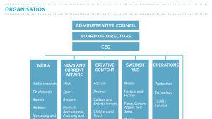 Organisation, 2015