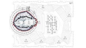 Musiikkitalon salin akusteisia vasteita mallintava kaavio.