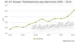 unga sjukpensionärer pga depression