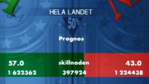 Prognos i folkomröstningen 1994.