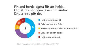 Grafik över finländarnas åsikter om klimatförändringen.