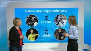 Urheilujuttuja: Urheiluruudun erikoisosuus naisten ja miesten palkkatasa-arvosta