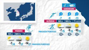 Korean olympialaiset: Kova tuuli sotkee olympialaisten aikatauluja