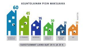 Pankkien tarjoamien asuntolainojen maksuajat