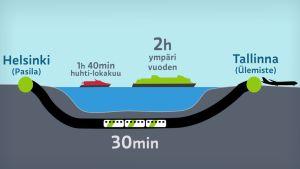 Helsinki-Tallinna matka-aikojen vertailu