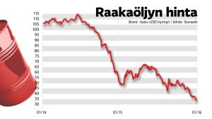 Raaköljyn hintakehitys vuoden 2014 alusta