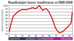 grafiikka reaalitulojen kasvusta